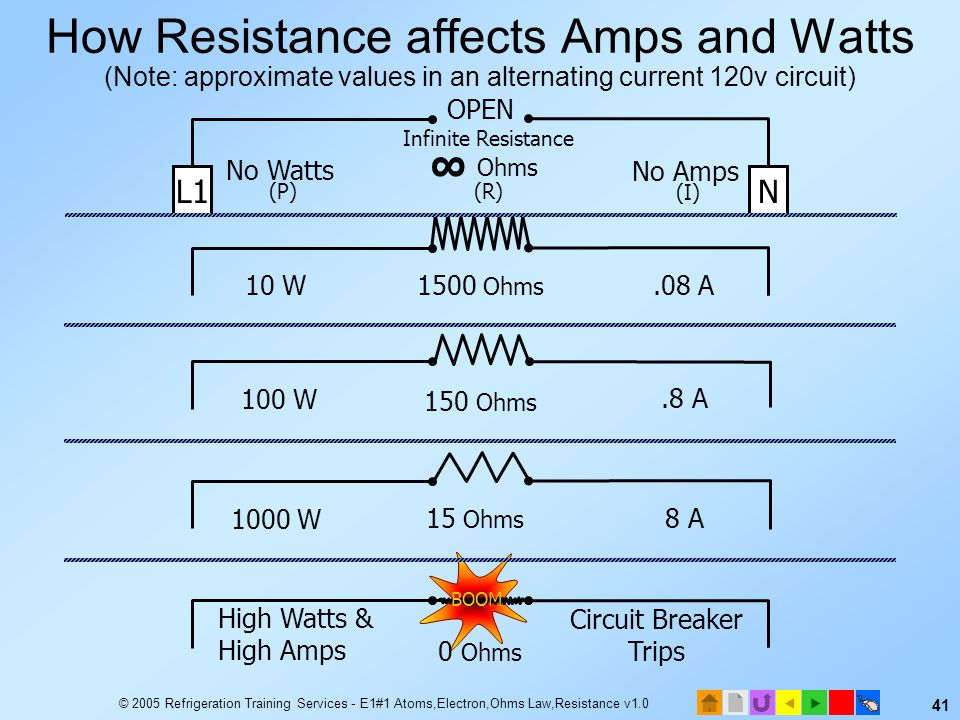© 2005 Refrigeration Training Services - E1#1 Atoms,Electron,Ohms Law,Resistance v1.0 40 Resistance, Watts, and Amps Load resistance affects amps and