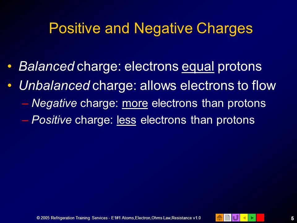© 2005 Refrigeration Training Services - E1#1 Atoms,Electron,Ohms Law,Resistance v1.0 4 1 Hydrogen atom 1 proton 1 electron 1+ 8+ 8n 1 Oxygen atom 8 p