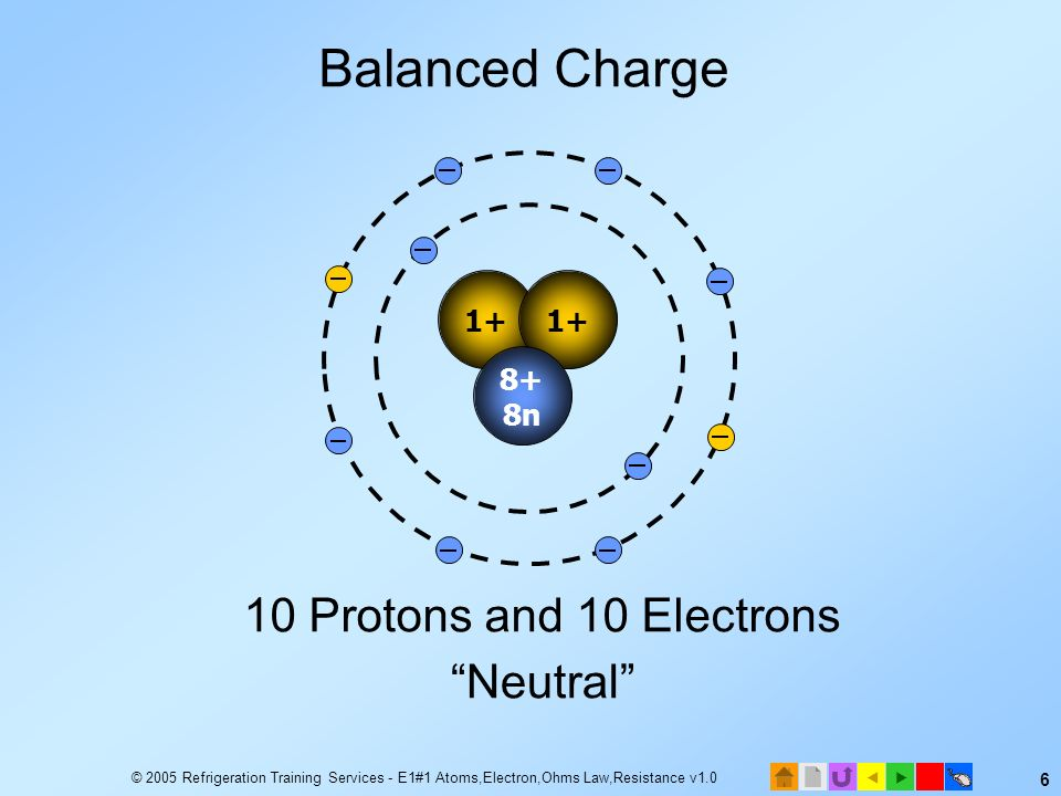© 2005 Refrigeration Training Services - E1#1 Atoms,Electron,Ohms Law,Resistance v1.0 5 Positive and Negative Charges Balanced charge: electrons equal