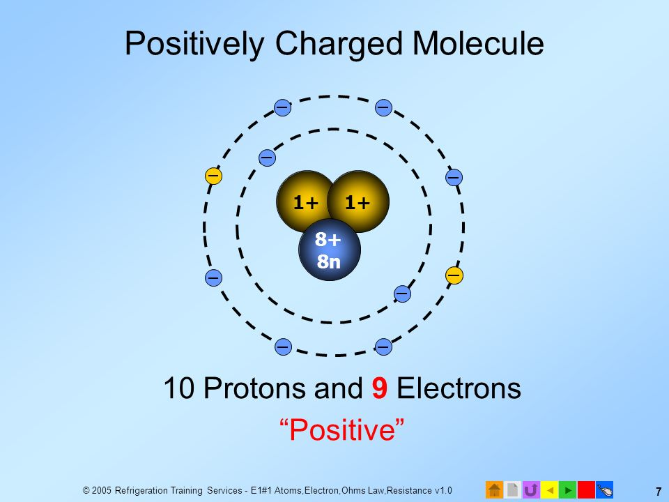© 2005 Refrigeration Training Services - E1#1 Atoms,Electron,Ohms Law,Resistance v1.0 6 10 Protons and 10 Electrons Neutral 1+ 8+ 8n Balanced Charge