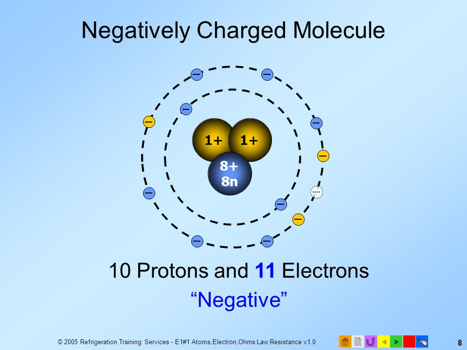 © 2005 Refrigeration Training Services - E1#1 Atoms,Electron,Ohms Law,Resistance v1.0 7 10 Protons and 9 Electrons Positive 1+ 8+ 8n Positively Charge