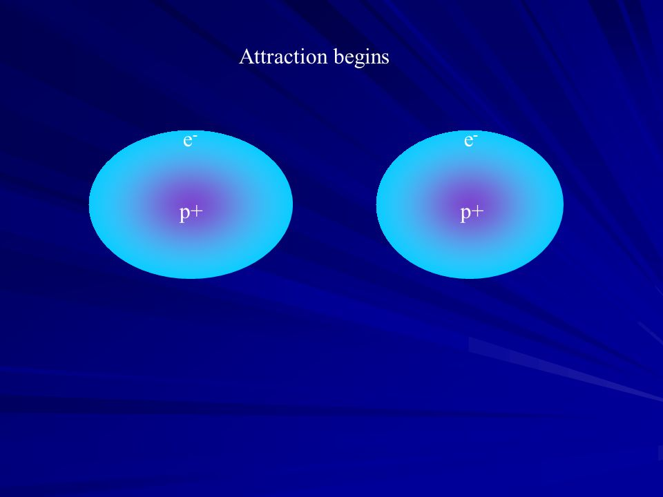p+ e - p+ e - Attraction begins