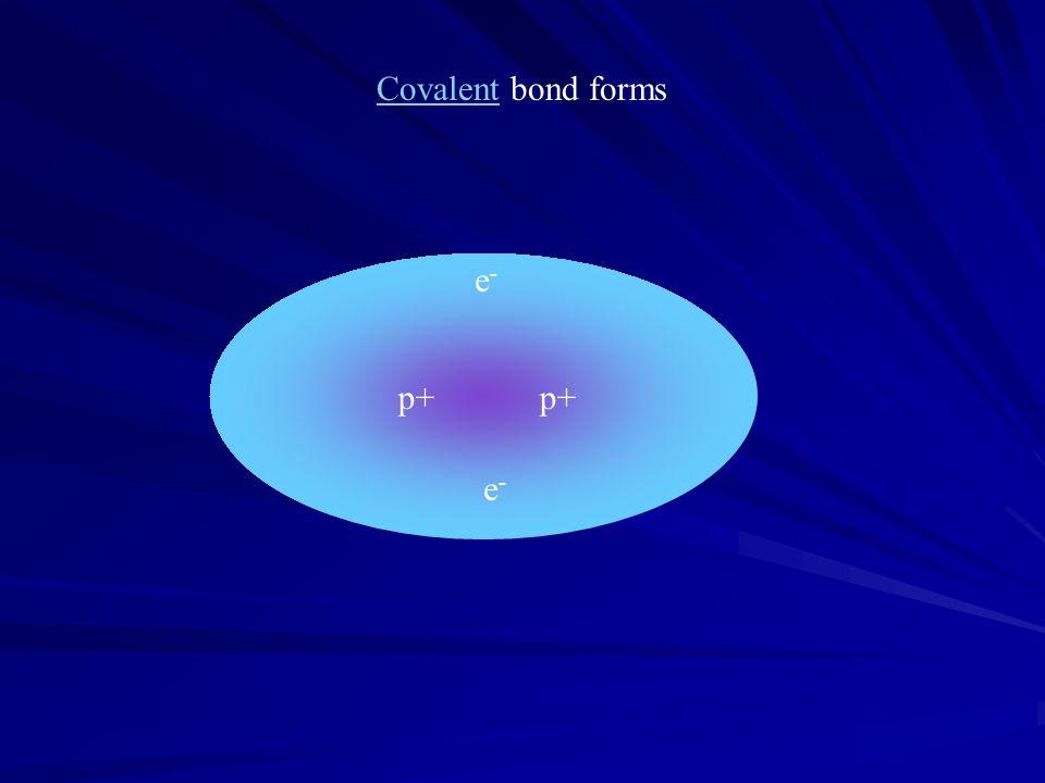 CovalentCovalent bond forms p+ p+ e -