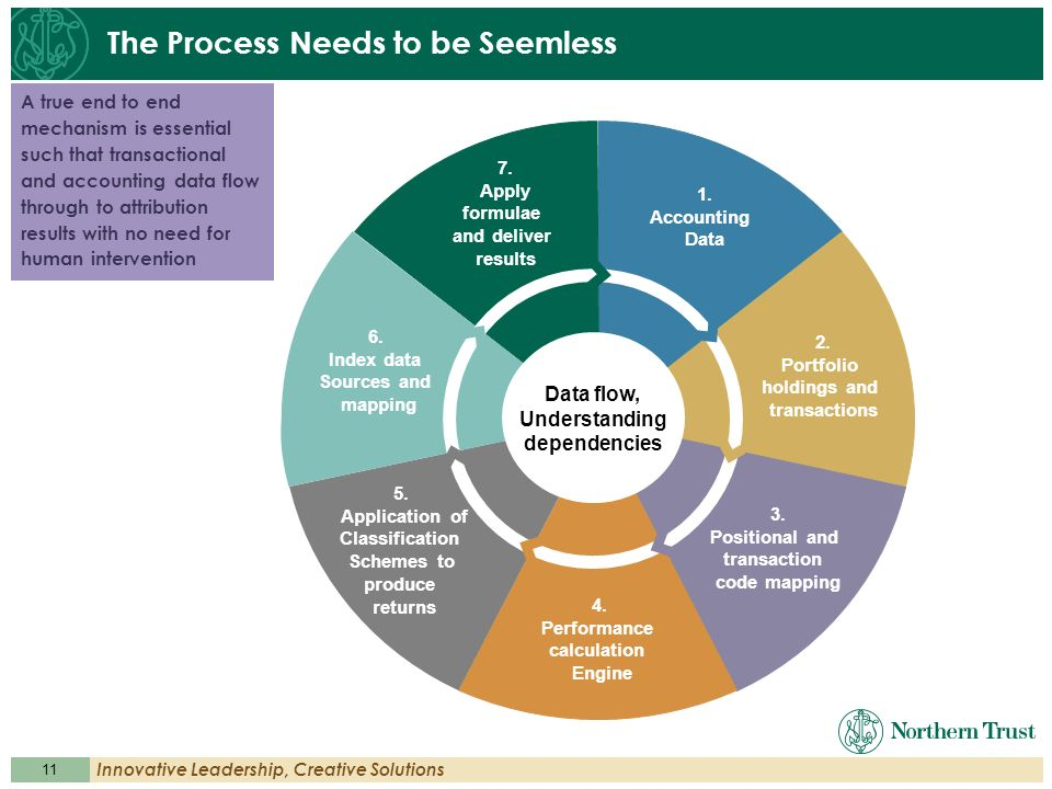 11 Innovative Leadership, Creative Solutions The Process Needs to be Seemless Data flow, Understanding dependencies A true end to end mechanism is ess