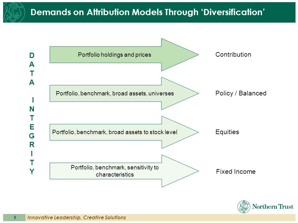 8 Innovative Leadership, Creative Solutions Demands on Attribution Models Through Diversification Portfolio, benchmark, broad assets, universes Equiti