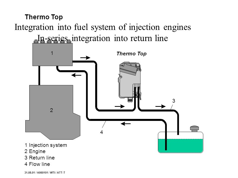 31.08.01 / tt060101 / WTI / ATT-T Thermo Top 1 Injection system 2 Engine 3 Return line 4 Flow line Integration into fuel system of injection engines I
