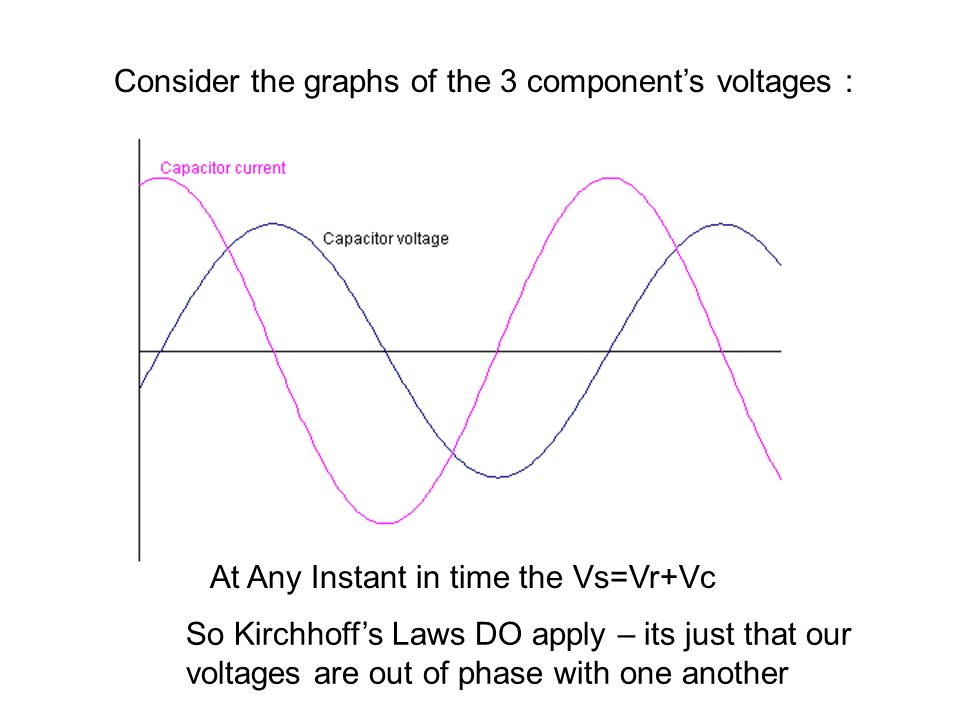 At Any Instant in time the Vs=Vr+Vc So Kirchhoffs Laws DO apply – its just that our voltages are out of phase with one another
