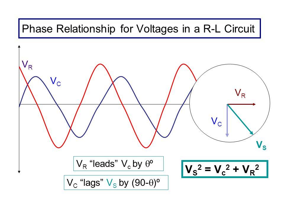 Phase Relationship for Voltages in a R-L Circuit VRVR VCVC VCVC VRVR VSVS V R leads V c by º V C lags V S by (90- )º V S 2 = V c 2 + V R 2