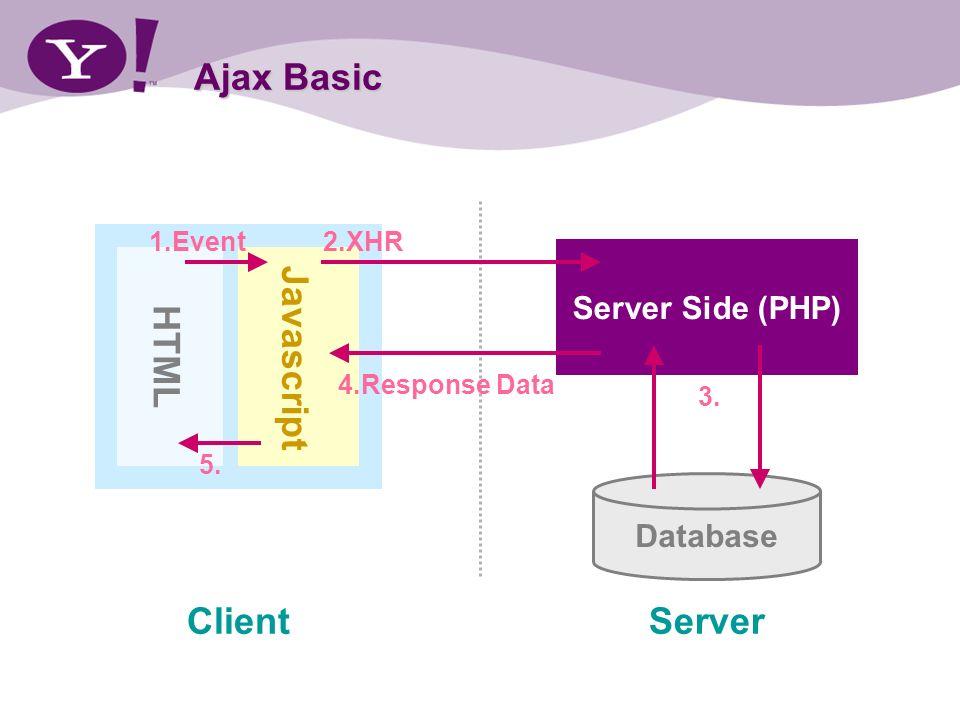 Ajax Basic ClientServer HTML Javascript Server Side (PHP) Database 1.Event2.XHR 3. 4.Response Data 5.