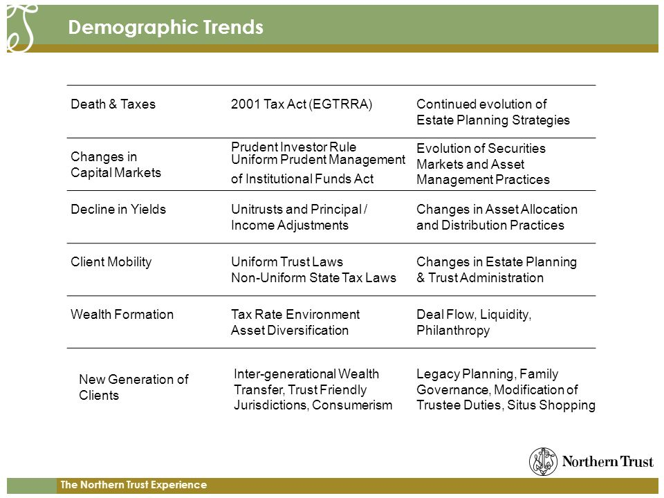 The Northern Trust Experience Demographic Trends Death & Taxes2001 Tax Act (EGTRRA)Continued evolution of Estate Planning Strategies Changes in Capital Markets Prudent Investor Rule Uniform Prudent Management of Institutional Funds Act Evolution of Securities Markets and Asset Management Practices Decline in YieldsUnitrusts and Principal / Income Adjustments Changes in Asset Allocation and Distribution Practices Client MobilityUniform Trust Laws Non-Uniform State Tax Laws Changes in Estate Planning & Trust Administration Wealth FormationTax Rate Environment Asset Diversification Deal Flow, Liquidity, Philanthropy New Generation of Clients Legacy Planning, Family Governance, Modification of Trustee Duties, Situs Shopping Inter-generational Wealth Transfer, Trust Friendly Jurisdictions, Consumerism