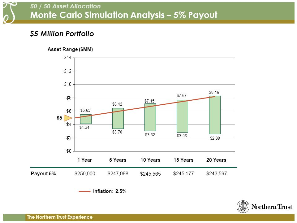 The Northern Trust Experience $5 Million Portfolio 50 / 50 Asset Allocation Monte Carlo Simulation Analysis – 5% Payout Payout 5% Asset Range ($MM) 1 Year5 Years10 Years15 Years20 Years $250,000$247,988 $245,565 $245,177$243,597 $5.65 $4.34 $8.16 $2.89 $5 $6.42 $7.15 $7.67 $3.70 $3.32 $3.06 Inflation: 2.5%