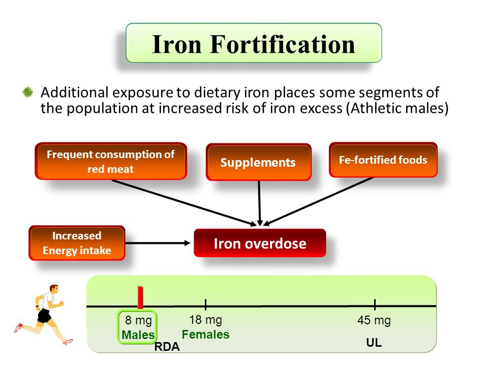 Iron overdose Iron Fortification Additional exposure to dietary iron places some segments of the population at increased risk of iron excess (Athletic
