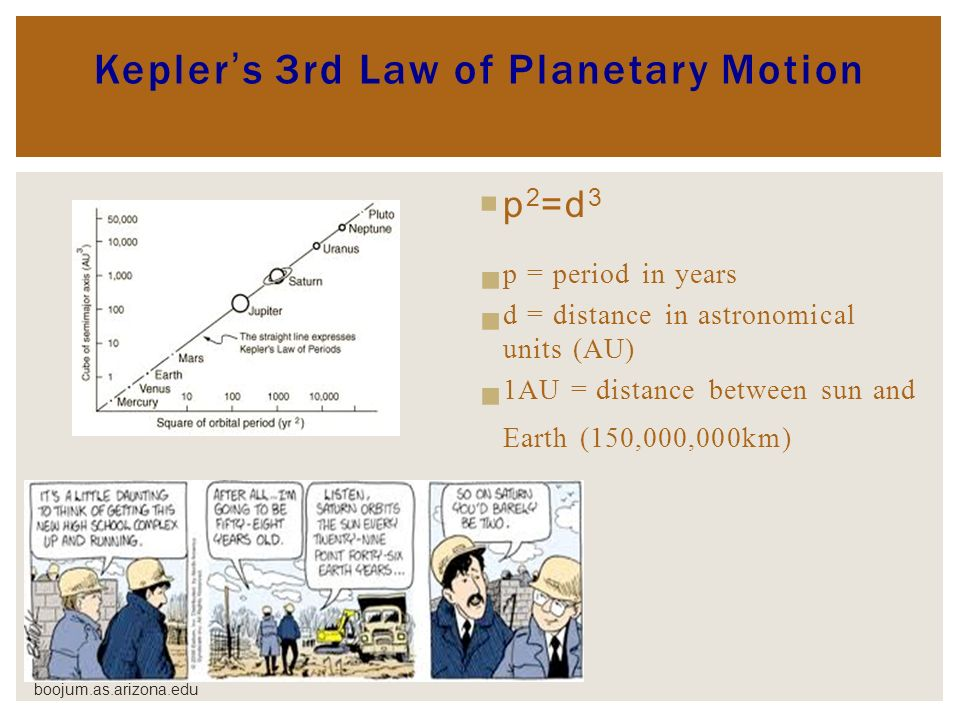 Keplers 3rd Law of Planetary Motion p 2 =d 3 p = period in years d = distance in astronomical units (AU) 1AU = distance between sun and Earth (150,000