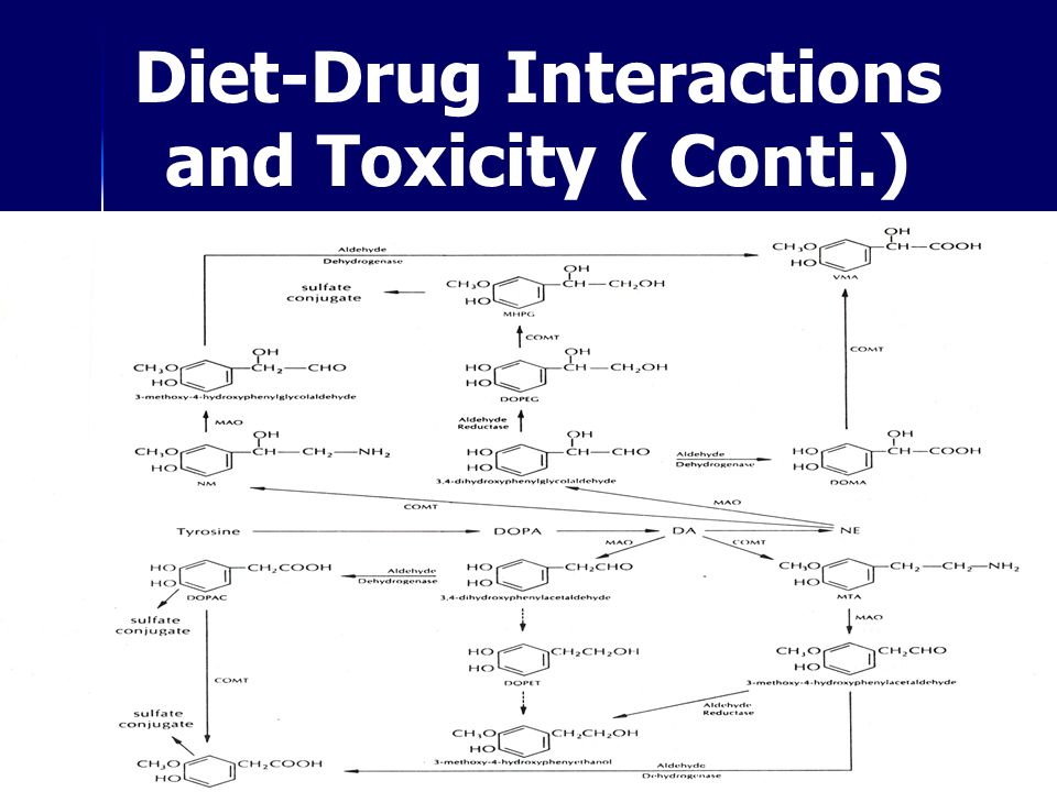 Diet-Drug Interactions and Toxicity ( Conti.)