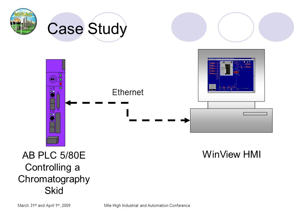 March 31 st and April 1 st, 2009Mile High Industrial and Automation Conference Case Study WinView HMI BATT PROC FORCE COMM AB AB AB PLC 5/80E Controlling a Chromatography Skid Ethernet
