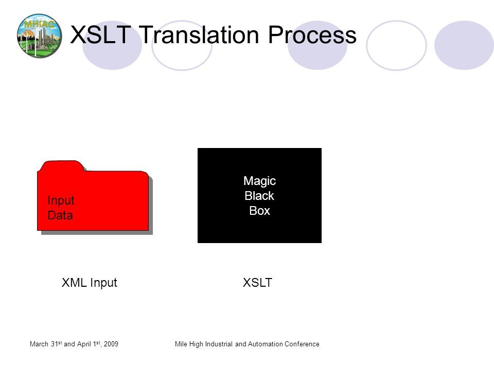 March 31 st and April 1 st, 2009Mile High Industrial and Automation Conference XSLT Translation Process Output Data Input Data Input Data Magic Black Box XML InputXSLT