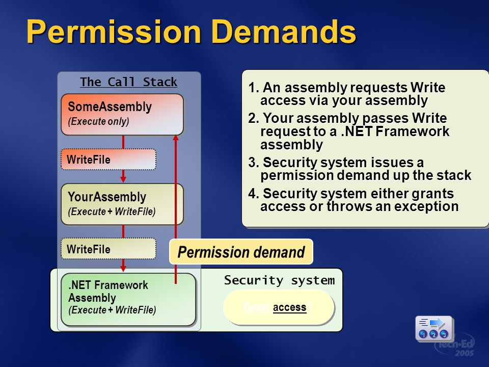 Permission Demands YourAssembly (Execute + WriteFile) YourAssembly (Execute + WriteFile) SomeAssembly (Execute only) SomeAssembly (Execute only).