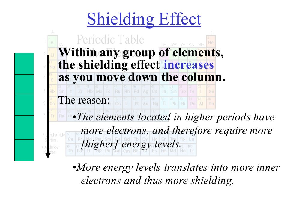 Within any group of elements, the shielding effect increases as you move down the column. The reason: More energy levels translates into more inner el