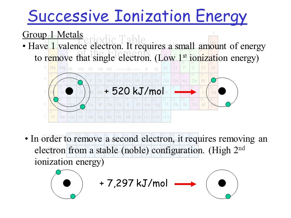 Group 1 Metals Have 1 valence electron. It requires a small amount of energy to remove that single electron. (Low 1 st ionization energy) Successive I