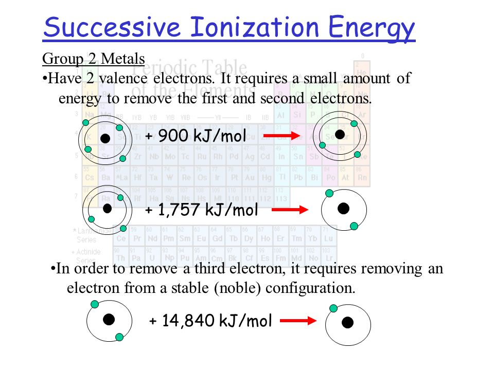Group 2 Metals Have 2 valence electrons. It requires a small amount of energy to remove the first and second electrons. Successive Ionization Energy I