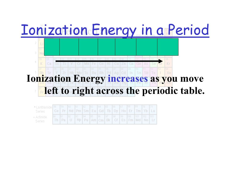 Ionization Energy in a Period Ionization Energy increases as you move left to right across the periodic table.