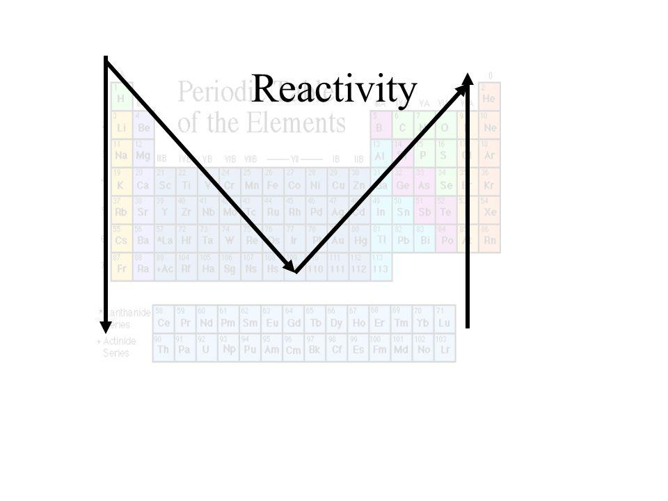 Reactivity