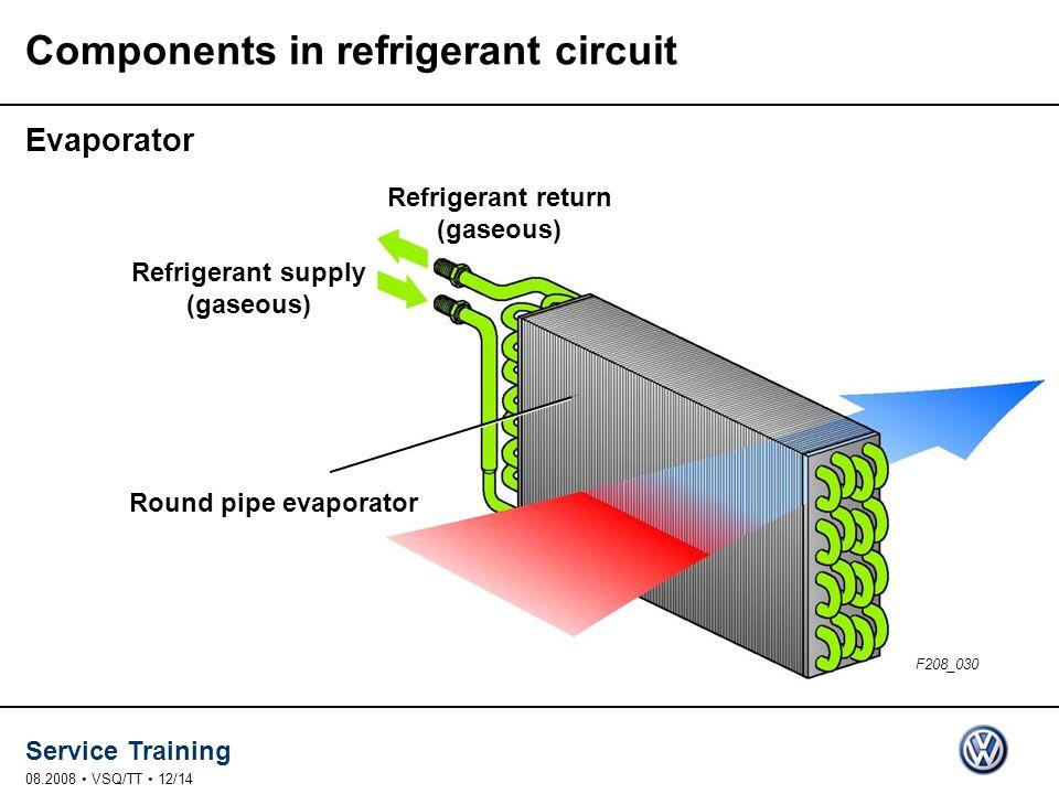 Service Training 08.2008 VSQ/TT 12/14 Round pipe evaporator Refrigerant return (gaseous) Components in refrigerant circuit Evaporator F208_030 Refrigerant supply (gaseous)