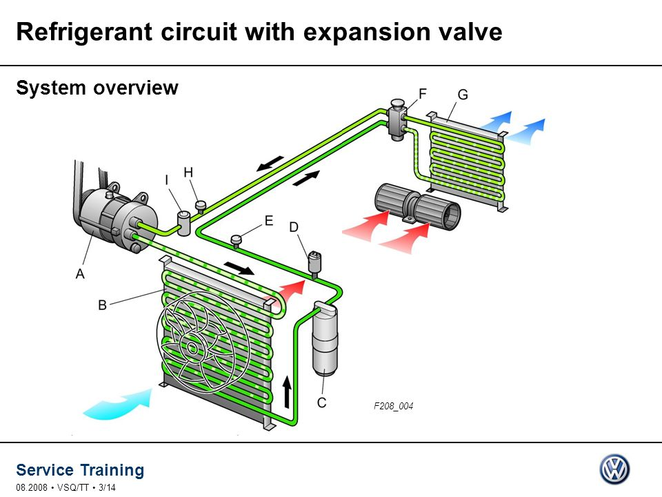 Service Training 08.2008 VSQ/TT 3/14 Refrigerant circuit with expansion valve System overview F208_004