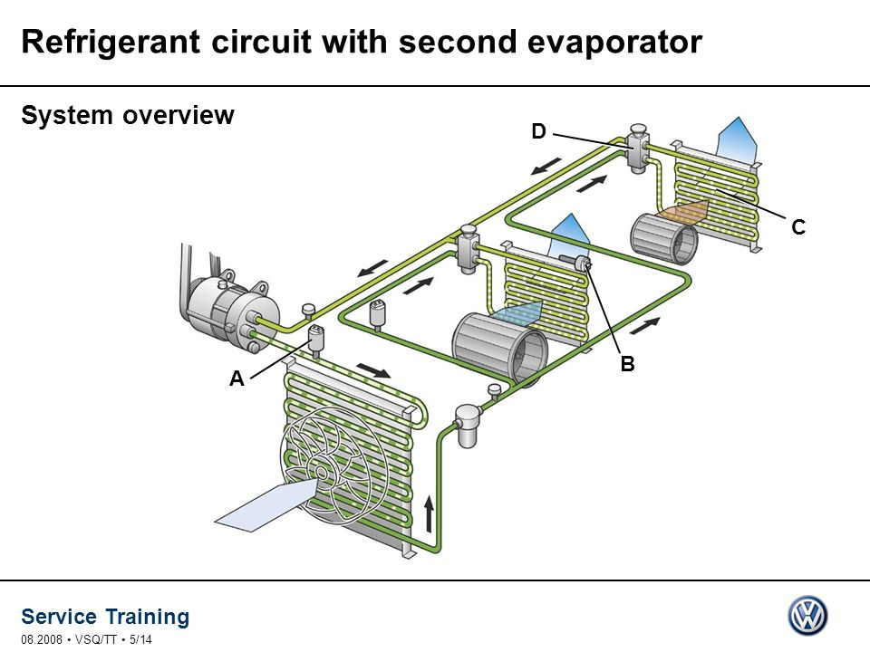 Service Training 08.2008 VSQ/TT 5/14 Refrigerant circuit with second evaporator System overview A B C D