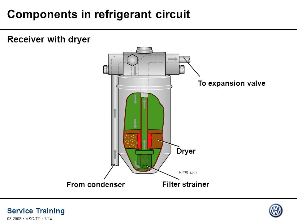 Service Training 08.2008 VSQ/TT 7/14 Components in refrigerant circuit From condenser Filter strainer Dryer To expansion valve F208_025 Receiver with
