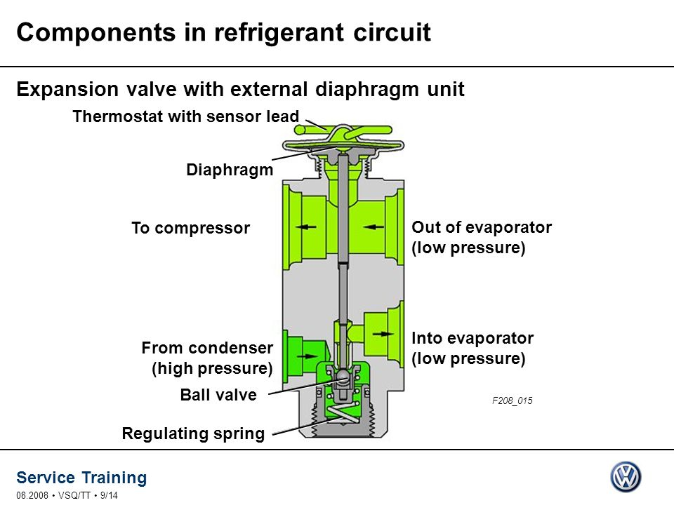 Service Training 08.2008 VSQ/TT 9/14 Thermostat with sensor lead Diaphragm To compressor Out of evaporator (low pressure) Into evaporator (low pressure) From condenser (high pressure) Ball valve Regulating spring F208_015 Components in refrigerant circuit Expansion valve with external diaphragm unit