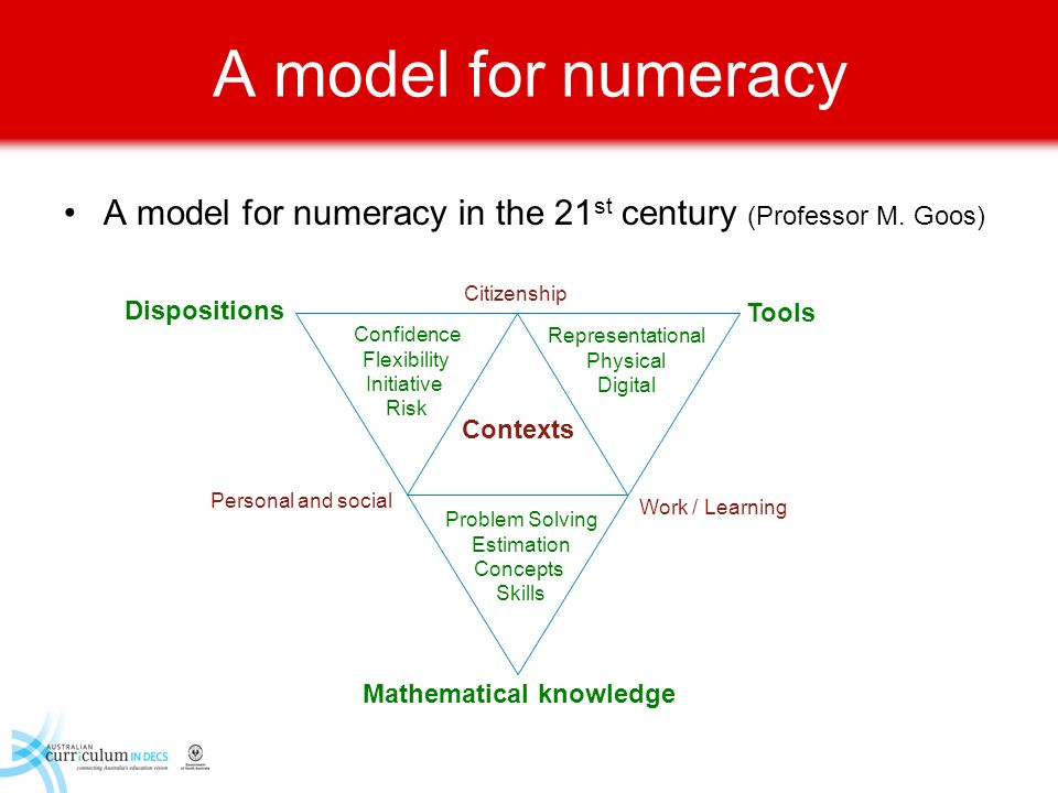 A model for numeracy A model for numeracy in the 21 st century (Professor M. Goos) Citizenship Personal and social Work / Learning Contexts Dispositio