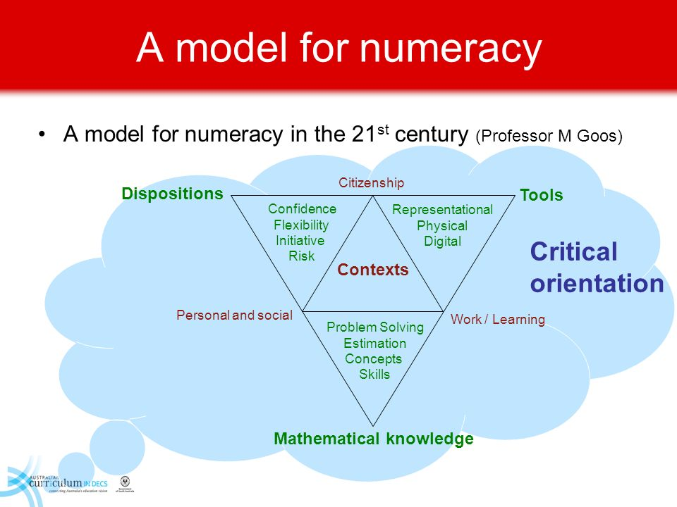 A model for numeracy A model for numeracy in the 21 st century (Professor M Goos) Critical orientation Citizenship Personal and social Work / Learning