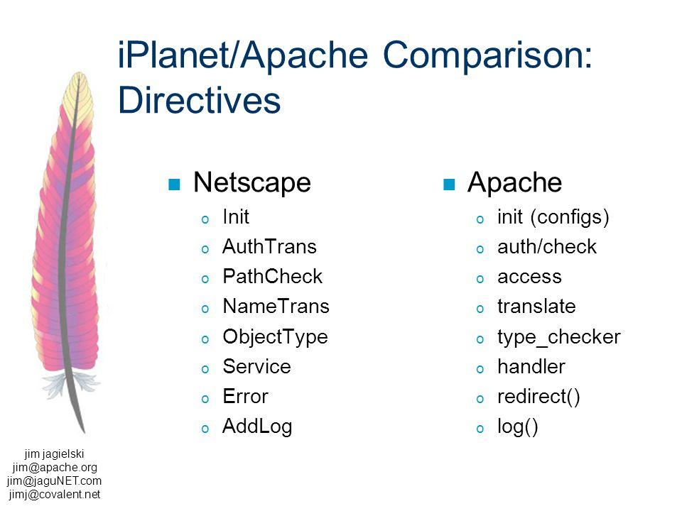 jim jagielski jim@apache.org jim@jaguNET.com jimj@covalent.net iPlanet/Apache Comparison: Directives Netscape o Init o AuthTrans o PathCheck o NameTrans o ObjectType o Service o Error o AddLog Apache o init (configs) o auth/check o access o translate o type_checker o handler o redirect() o log()