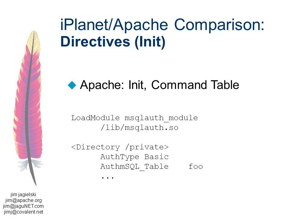 jim jagielski jim@apache.org jim@jaguNET.com jimj@covalent.net iPlanet/Apache Comparison: Directives (Init) u Apache: Init, Command Table LoadModule msqlauth_module /lib/msqlauth.so AuthType Basic AuthmSQL_Tablefoo...