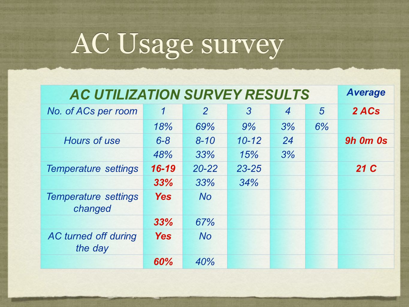 AC Usage survey AC UTILIZATION SURVEY RESULTS Average No. of ACs per room123452 ACs 18%69%9%3%6% Hours of use6-88-1010-12249h 0m 0s 48%33%15%3% Temper