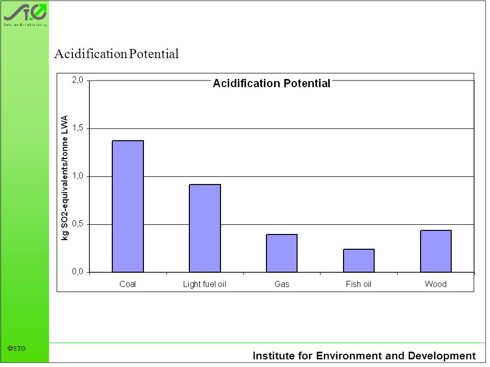 Institute for Environment and Development STØ Acidification Potential