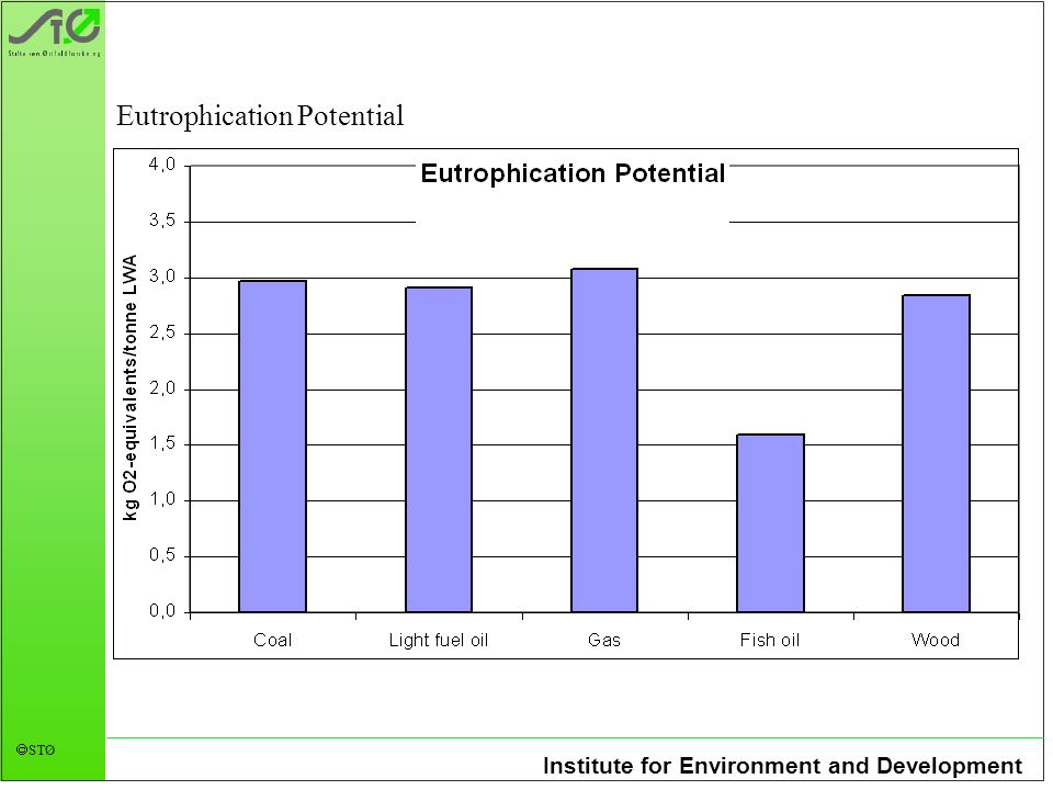 Institute for Environment and Development STØ Eutrophication Potential