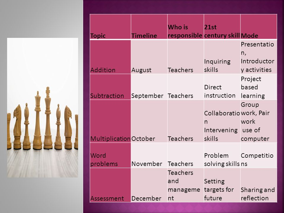 TopicTimeline Who is responsible 21st century skillMode AdditionAugustTeachers Inquiring skills Presentatio n, Introductor y activities SubtractionSeptemberTeachers Direct instruction Project based learning MultiplicationOctoberTeachers Collaboratio n Intervening skills Group work, Pair work use of computer Word problemsNovemberTeachers Problem solving skills Competitio ns AssessmentDecember Teachers and manageme nt Setting targets for future Sharing and reflection