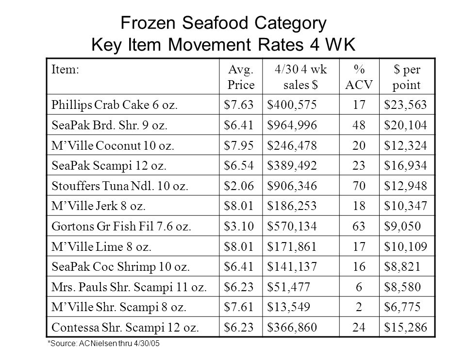 Frozen Seafood Category Key Item Movement Rates 4 WK Item:Avg.