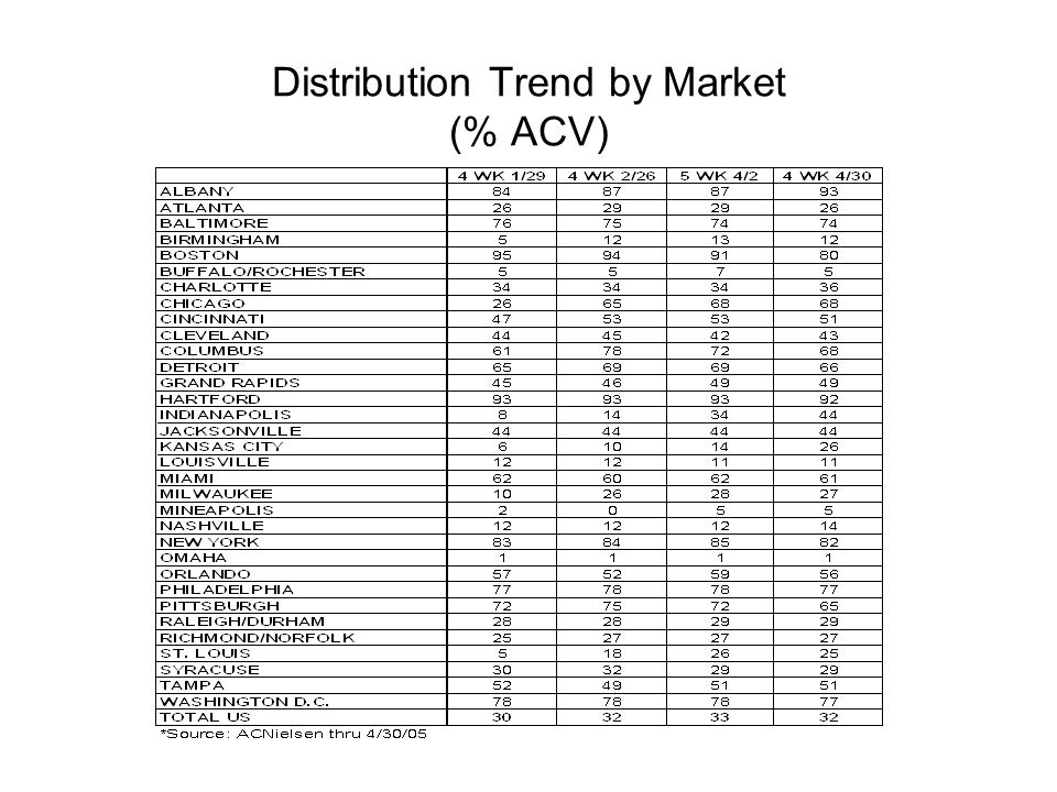 Distribution Trend by Market (% ACV)