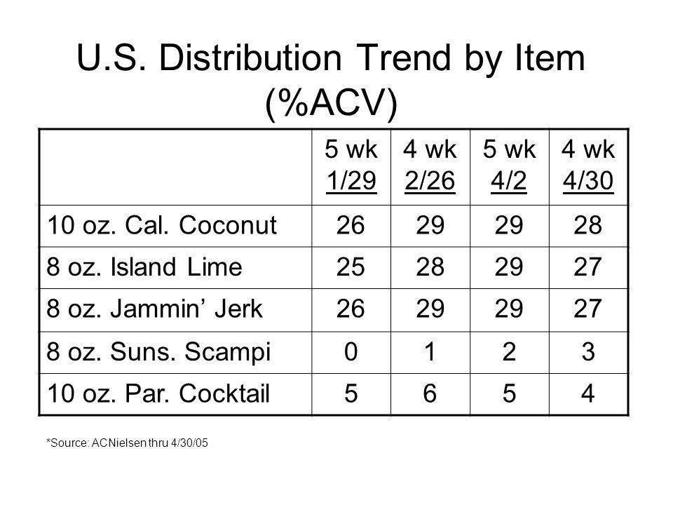 U.S. Distribution Trend by Item (%ACV) 5 wk 1/29 4 wk 2/26 5 wk 4/2 4 wk 4/30 10 oz. Cal. Coconut2629 28 8 oz. Island Lime25282927 8 oz. Jammin Jerk26