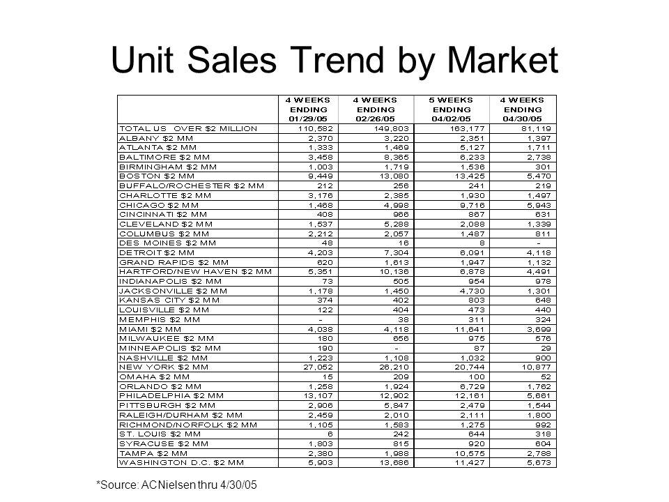 Unit Sales Trend by Market *Source: ACNielsen thru 4/30/05