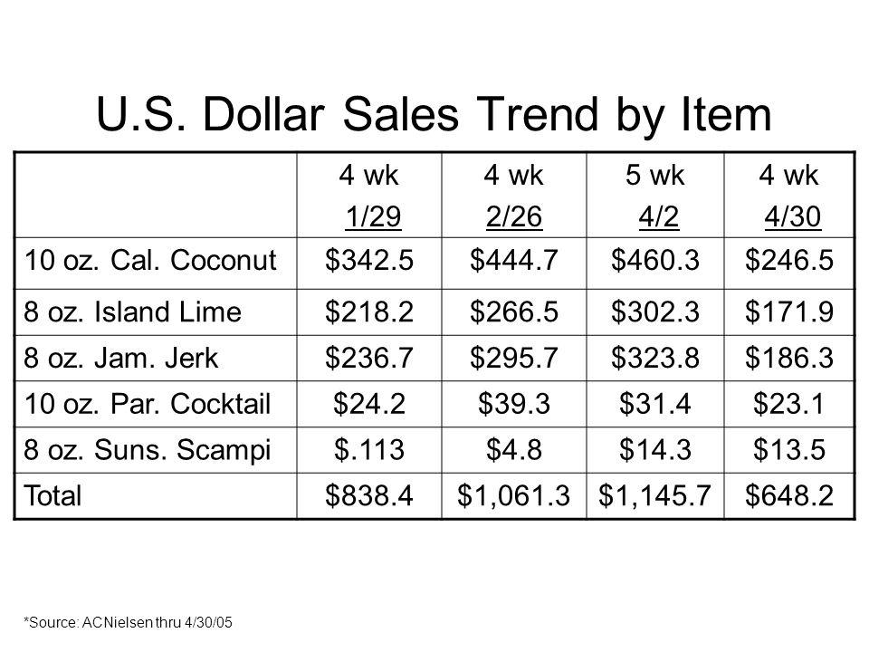 U.S. Dollar Sales Trend by Item 4 wk 1/29 4 wk 2/26 5 wk 4/2 4 wk 4/30 10 oz. Cal. Coconut$342.5$444.7$460.3$246.5 8 oz. Island Lime$218.2$266.5$302.3