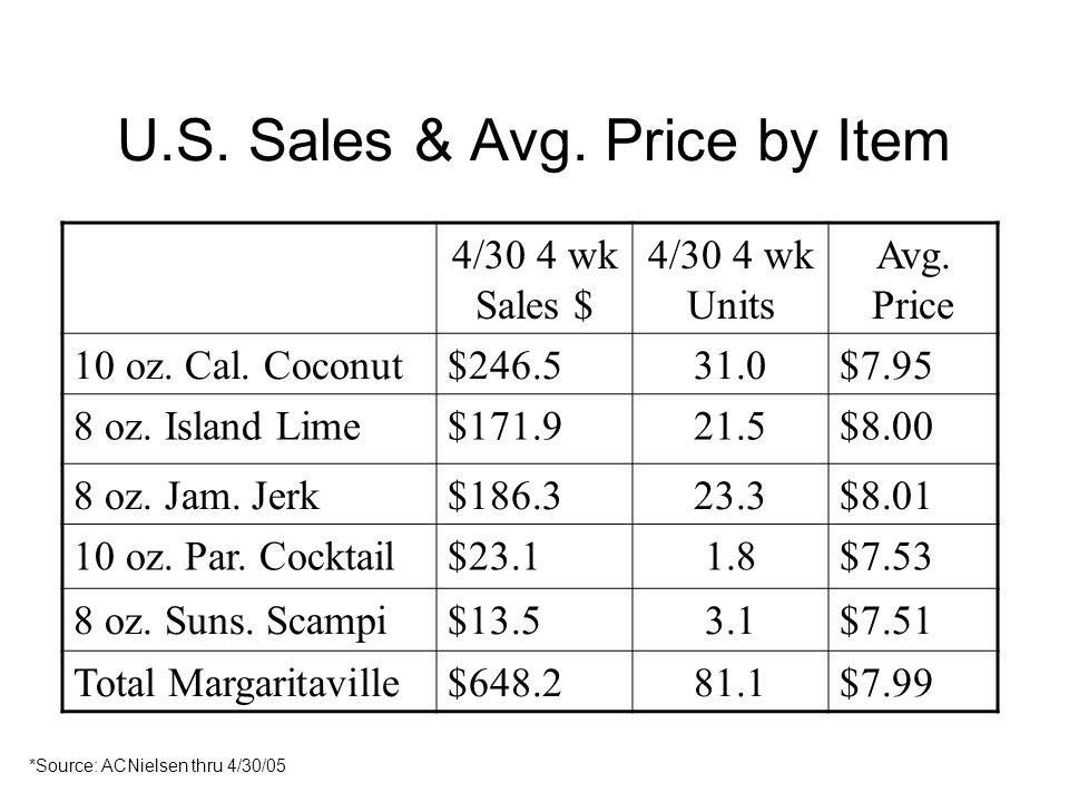 U.S. Sales & Avg. Price by Item 4/30 4 wk Sales $ 4/30 4 wk Units Avg. Price 10 oz. Cal. Coconut$246.531.0$7.95 8 oz. Island Lime$171.921.5$8.00 8 oz.