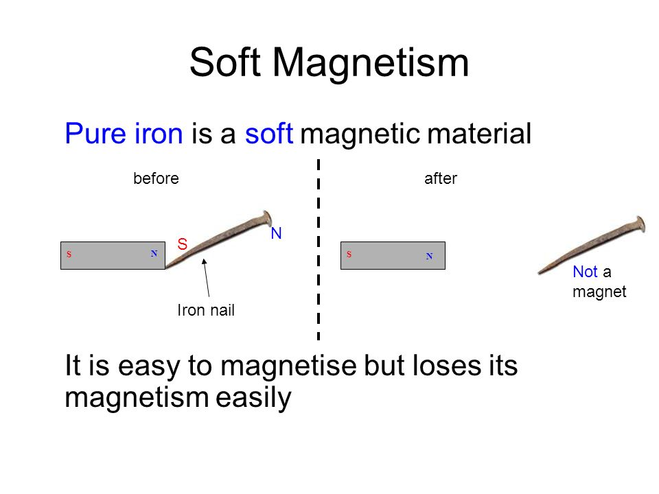 Soft Magnetism Pure iron is a soft magnetic material It is easy to magnetise but loses its magnetism easily N S beforeafter Iron nail S N N S Not a ma