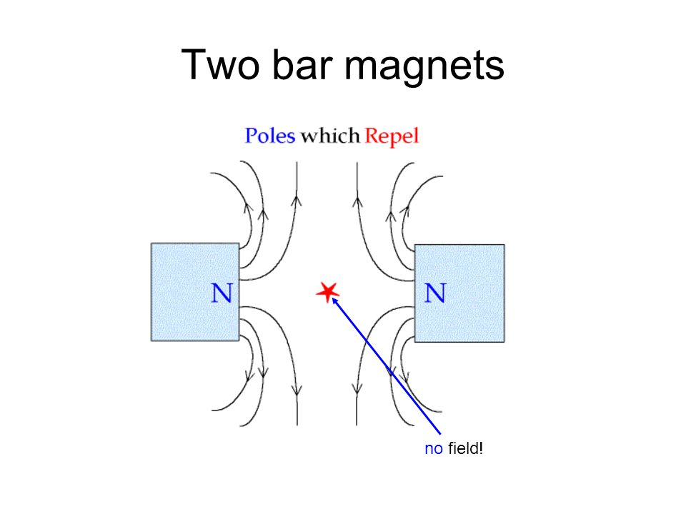 Two bar magnets no field!