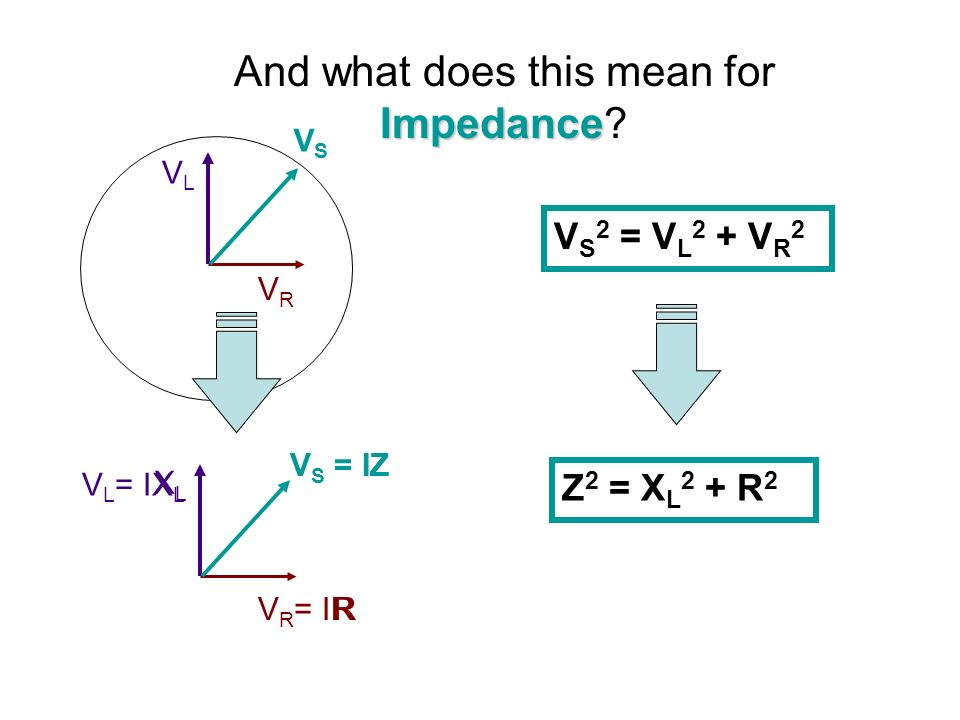 Impedance And what does this mean for Impedance? VLVL VRVR VSVS V S 2 = V L 2 + V R 2 V L = IX L V R = IR V S = IZ XLXL Z R Z 2 = X L 2 + R 2