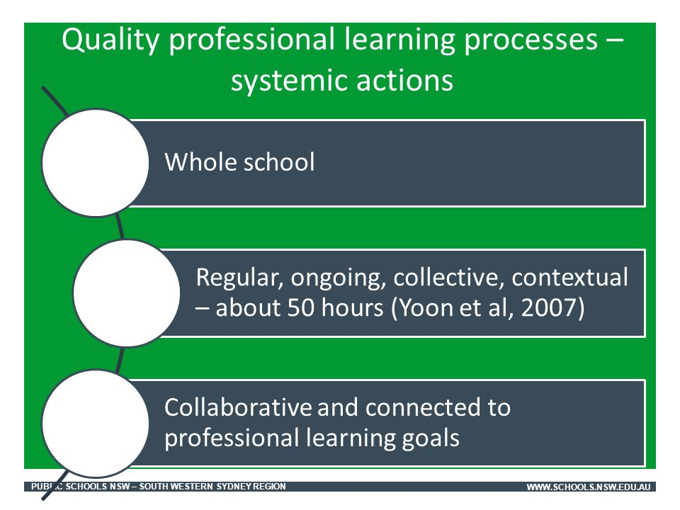 PUBLIC SCHOOLS NSW – SOUTH WESTERN SYDNEY REGIONWWW.SCHOOLS.NSW.EDU.AU Whole school Regular, ongoing, collective, contextual – about 50 hours (Yoon et al, 2007) Collaborative and connected to professional learning goals Quality professional learning processes – systemic actions