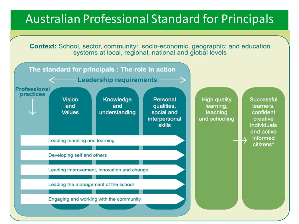 PUBLIC SCHOOLS NSW – SOUTH WESTERN SYDNEY REGIONWWW.SCHOOLS.NSW.EDU.AU Australian Teacher Performance and Development Framework Coherence
